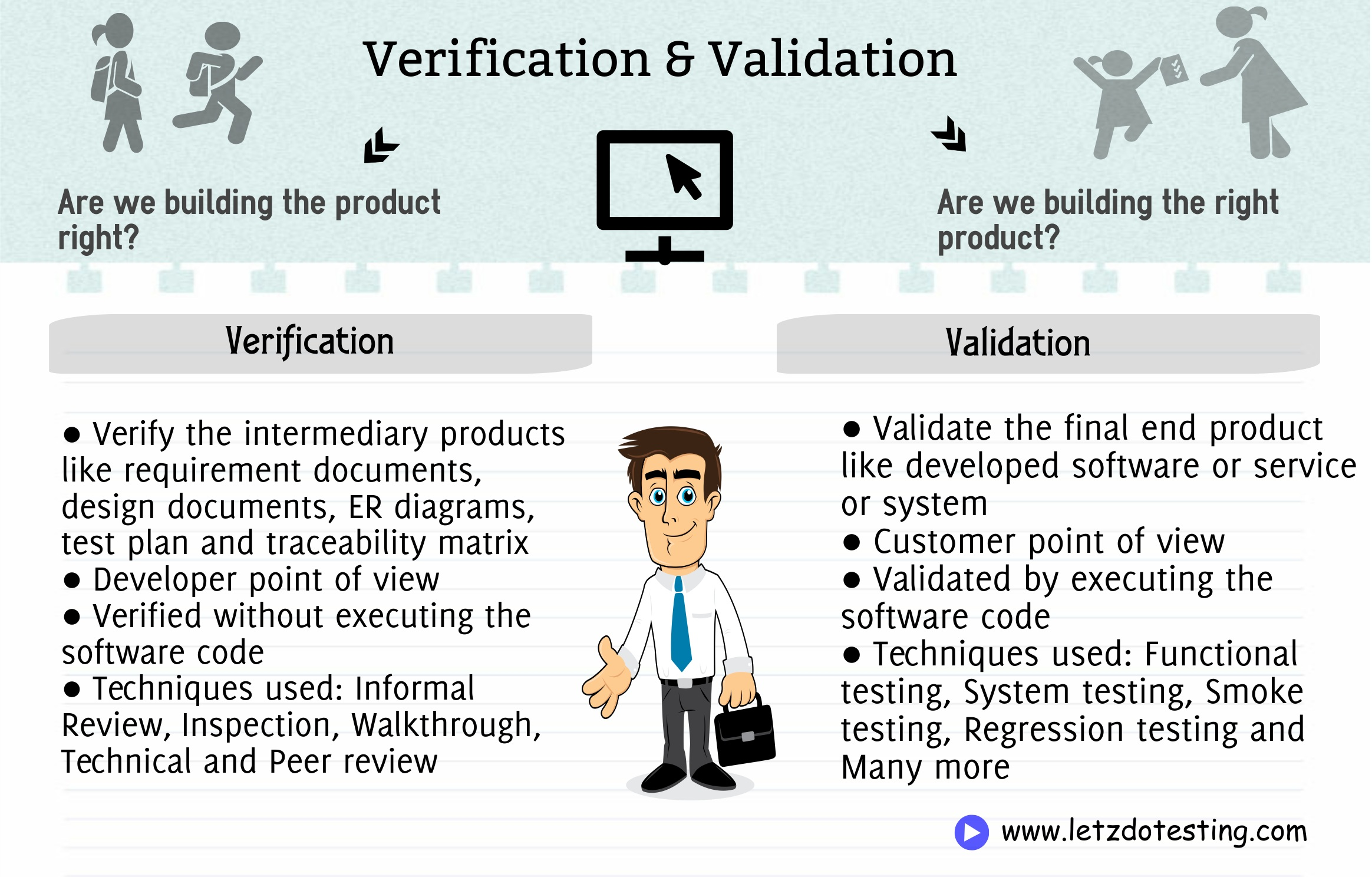 verification and validation Requires to use gta contracts for assurance services for projects with budgets of $1 million or greater.